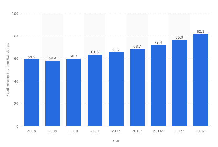 Fot. Statista Retail revenue of the global lingerie market from 2008 to 2016 (in billion U.S. dollars)